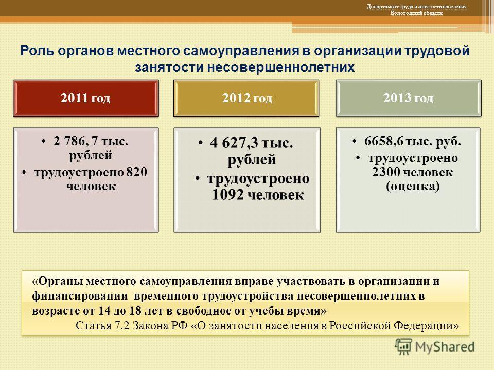 Роль органов местного самоуправления в организации трудовой занятости несовершеннолетних 2011 год 2 786, 7 тыс. рублей трудоустроено 820 человек 2012 год 4 627,3 тыс. рублей трудоустроено 1092 человек 2013 год 6658,6 тыс. руб. трудоустроено 2300 чело