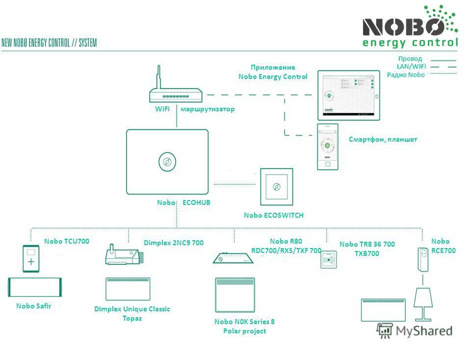 Приложение Nobo Energy Control Провод Радио Nobo Смартфон, планшет Nobo ECOHUB WiFi маршрутизатор Nobo ECOSWITCH LAN/WIFi Nobo Safir Nobo TCU700 Dimplex 2NC9 700 Dimplex Unique Classic Topaz Nobo R80 RDC700/RXS/TXF 700 Nobo N0K Series 8 Polar project