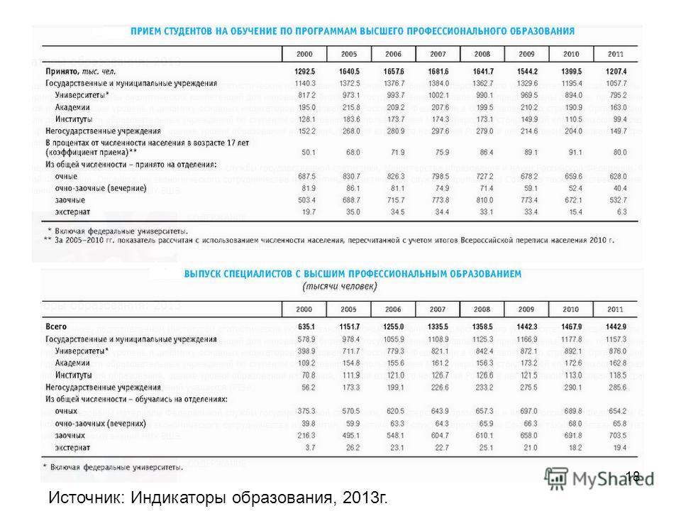 Источник: Индикаторы образования, 2013г. 18