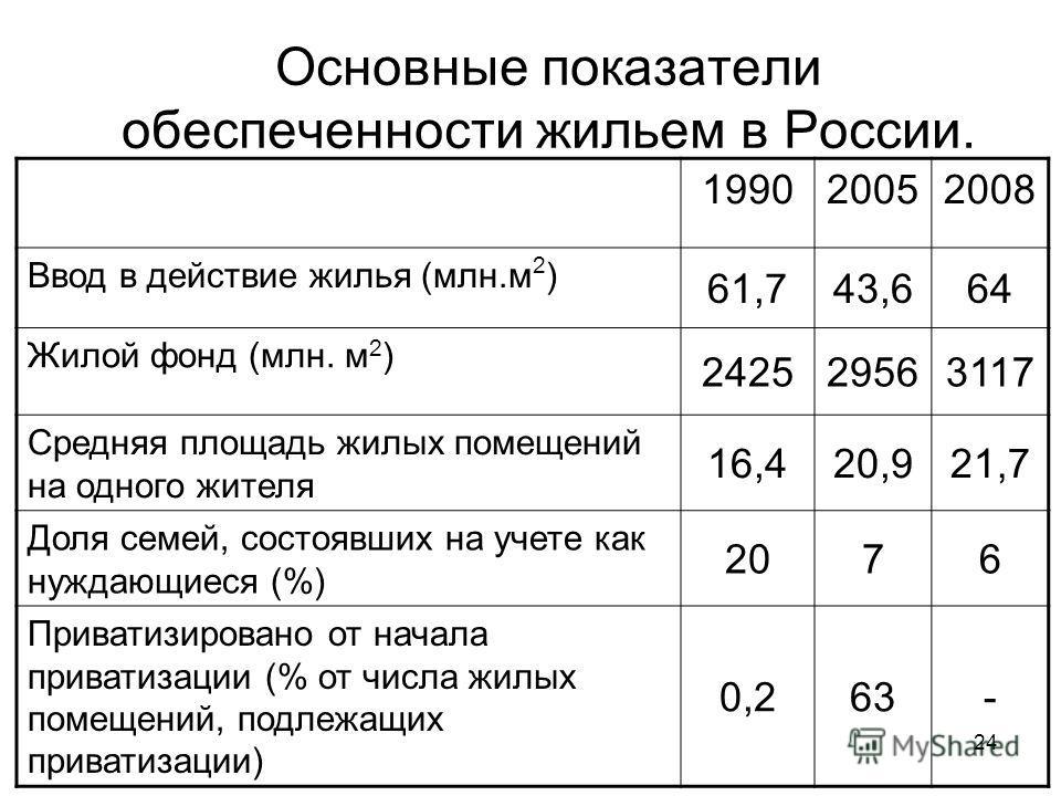 Основные показатели обеспеченности жильем в России. 199020052008 Ввод в действие жилья (млн.м 2 ) 61,743,664 Жилой фонд (млн. м 2 ) 242529563117 Средняя площадь жилых помещений на одного жителя 16,420,921,7 Доля семей, состоявших на учете как нуждающ