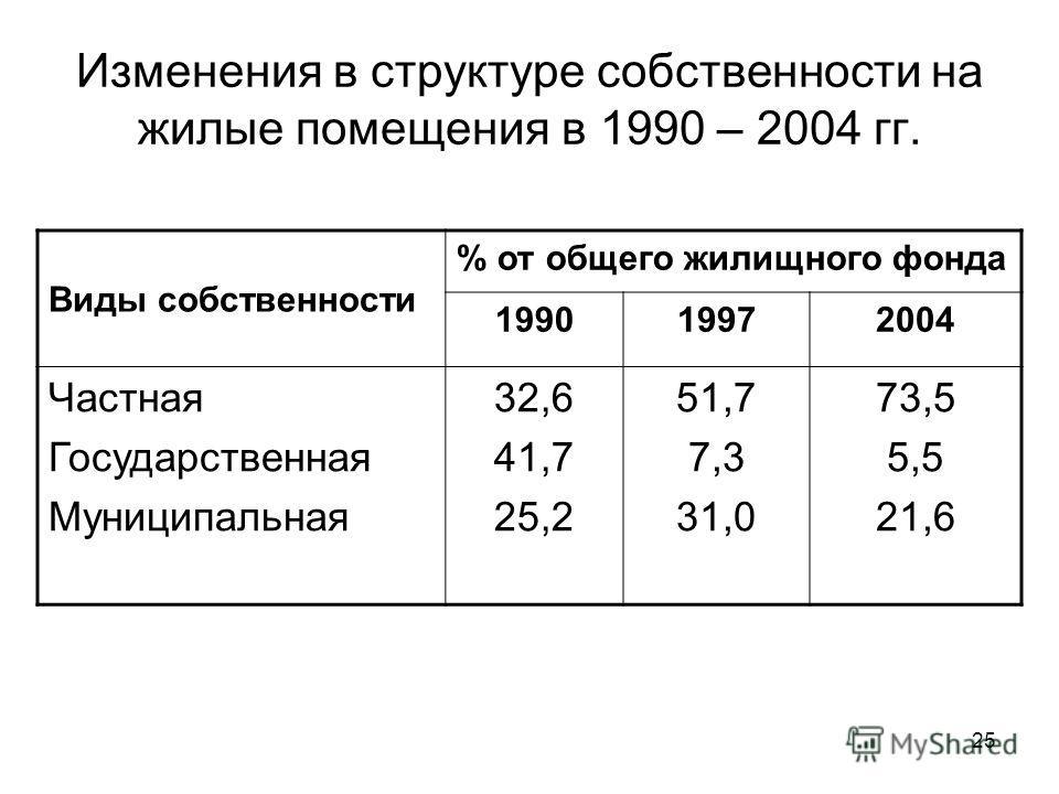 Изменения в структуре собственности на жилые помещения в 1990 – 2004 гг. Виды собственности % от общего жилищного фонда 199019972004 Частная Государственная Муниципальная 32,6 41,7 25,2 51,7 7,3 31,0 73,5 5,5 21,6 25