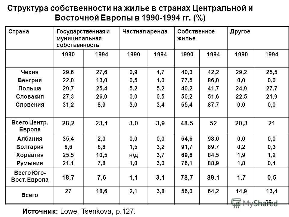 Структура собственности на жилье в странах Центральной и Восточной Европы в 1990-1994 гг. (%) СтранаГосударственная и муниципальная собственность Частная арендаСобственное жилье Другое 19901994199019941990199419901994 Чехия Венгрия Польша Словакия Сл