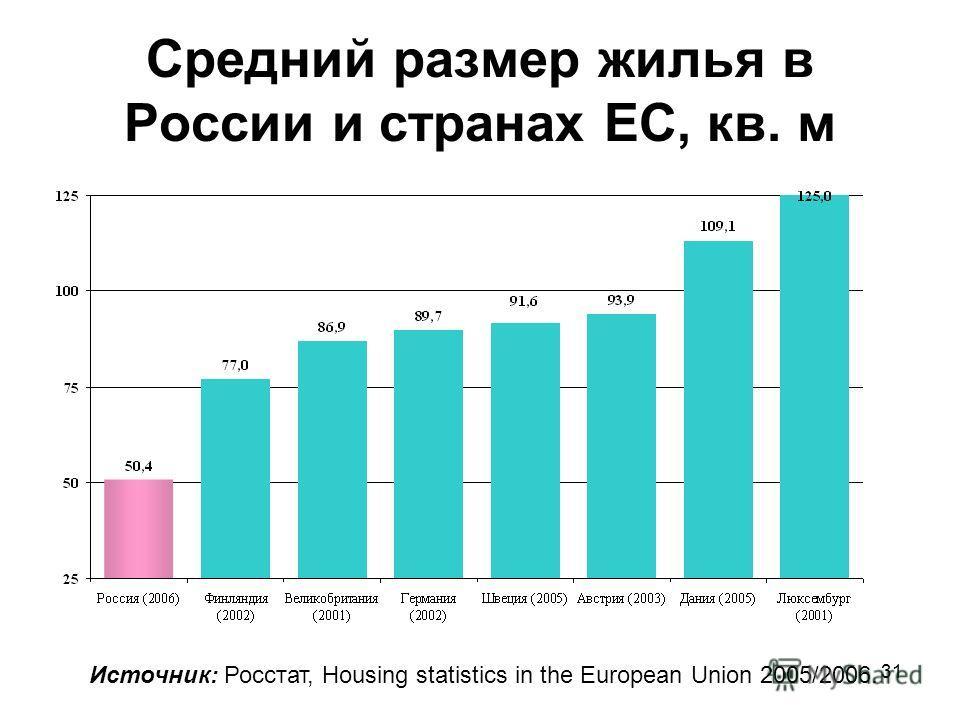 Средний размер жилья в России и странах ЕС, кв. м Источник: Росстат, Housing statistics in the European Union 2005/2006. 31