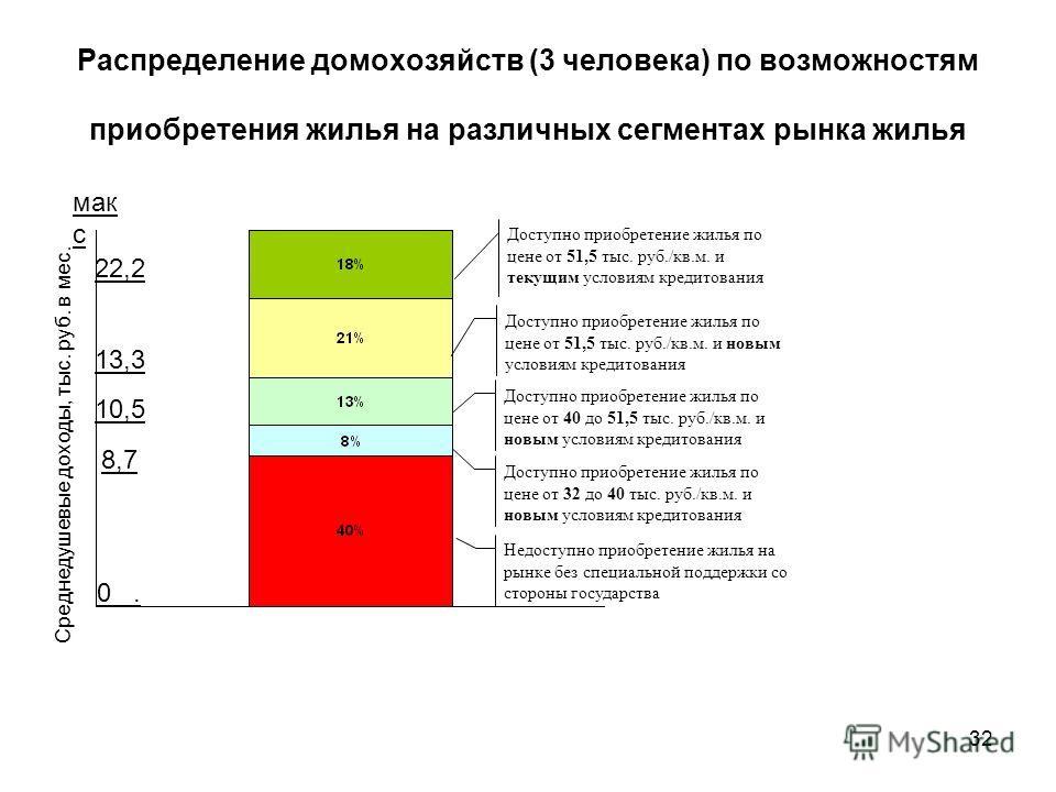 Распределение домохозяйств (3 человека) по возможностям приобретения жилья на различных сегментах рынка жилья Доступно приобретение жилья по цене от 51,5 тыс. руб./кв.м. и текущим условиям кредитования Доступно приобретение жилья по цене от 51,5 тыс.