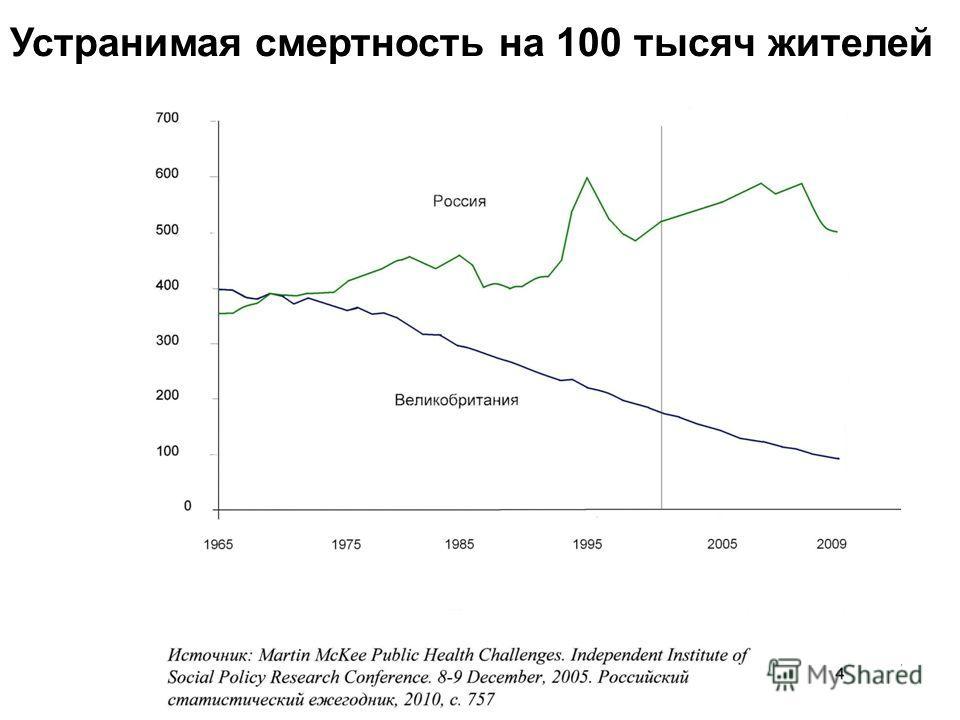 7 Устранимая смертность на 100 тысяч жителей