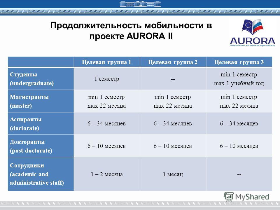 Продолжительность мобильности в проекте AURORA II Целевая группа 1Целевая группа 2Целевая группа 3 Студенты (undergraduate) 1 семестр-- min 1 семестр max 1 учебный год Магистранты (master) min 1 семестр max 22 месяца min 1 семестр max 22 месяца min 1