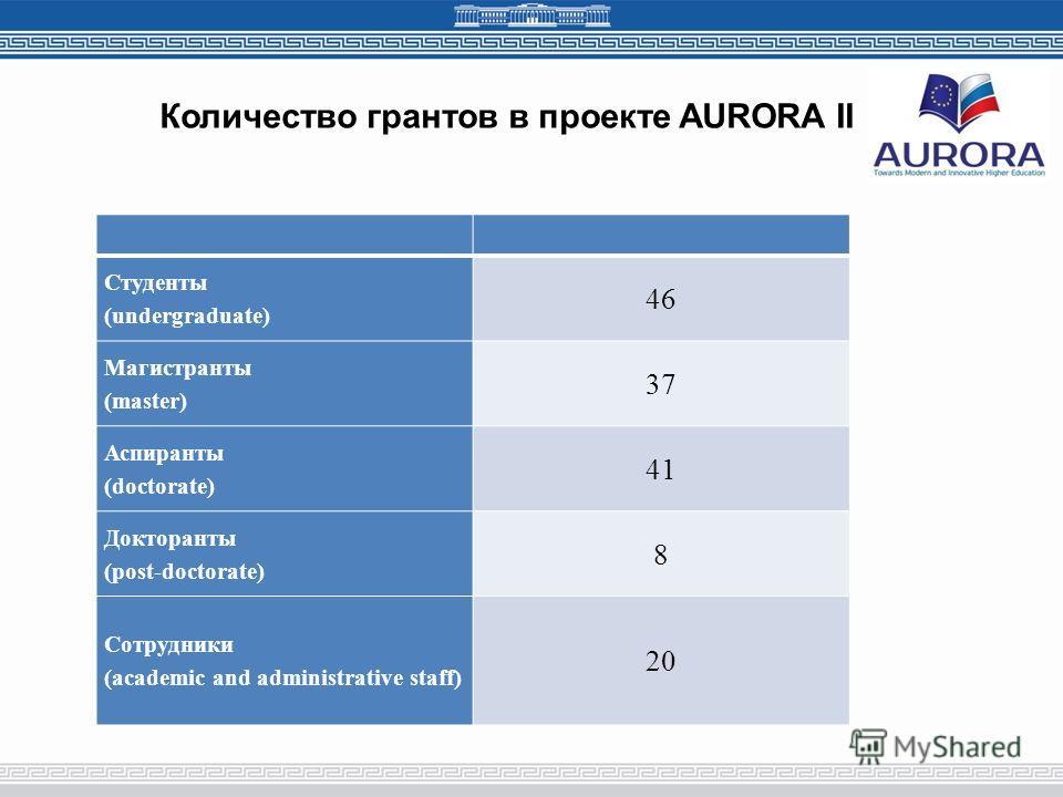 Количество грантов в проекте AURORA II Студенты (undergraduate) 46 Магистранты (master) 37 Аспиранты (doctorate) 41 Докторанты (post-doctorate) 8 Сотрудники (academic and administrative staff) 20