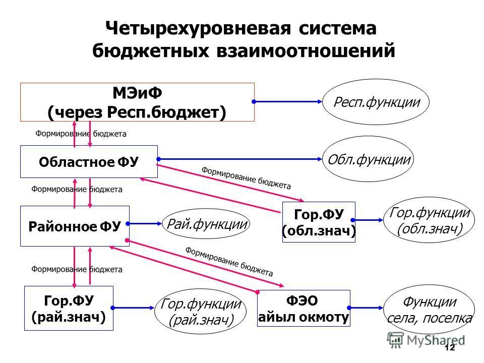 12 Четырехуровневая система бюджетных взаимоотношений МЭиФ (через Респ.бюджет) Областное ФУ Районное ФУ Гор.ФУ (рай.знач) Гор.ФУ (обл.знач) ФЭО айыл окмоту Формирование бюджета Рай.функции Гор.функции (обл.знач) Обл.функции Респ.функции Гор.функции (