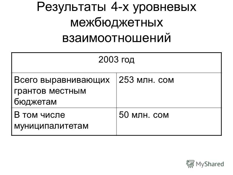 Результаты 4-х уровневых межбюджетных взаимоотношений 2003 год Всего выравнивающих грантов местным бюджетам 253 млн. сом В том числе муниципалитетам 50 млн. сом