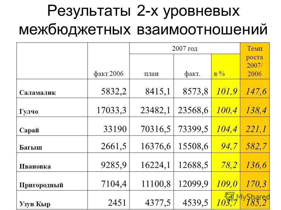 Результаты 2-х уровневых межбюджетных взаимоотношений факт 2006 2007 год Темп роста 2007/ 2006 планфакт.в % Саламалик 5832,28415,18573,8101,9147,6 Гулчо 17033,323482,123568,6100,4138,4 Сарай 3319070316,573399,5104,4221,1 Багыш 2661,516376,615508,694,