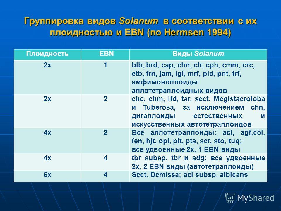 Группировка видов Solanum в соответствии с их плоидностью и EBN (по Hermsen 1994) Плоидность EBNВиды Solanum 2х1blb, brd, cap, chn, clr, cph, cmm, crc, etb, frn, jam, lgl, mrf, pld, pnt, trf, амфимоноплоиды аллотетраплоидных видов 2x2chc, chm, ifd, t