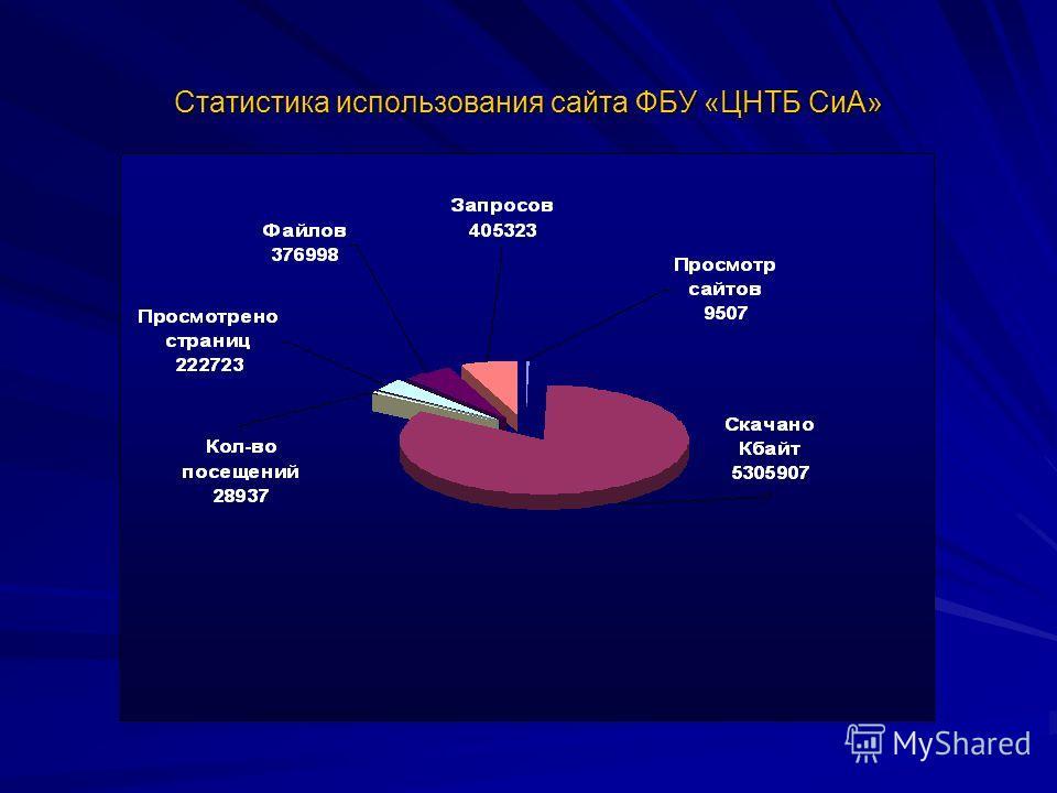 Статистика использования сайта ФБУ «ЦНТБ СиА»