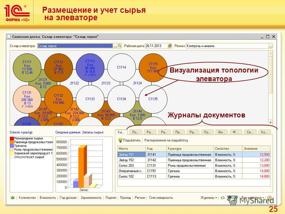 25 Размещение и учет сырья на элеваторе Визуализация топологии элеватора Журналы документов