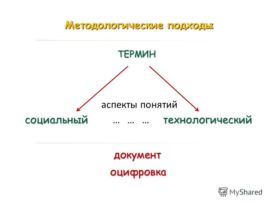 ТЕРМИН ТЕРМИН аспекты понятий социальныйтехнологический социальный … … … технологическийдокументоцифровка Методологические подходы