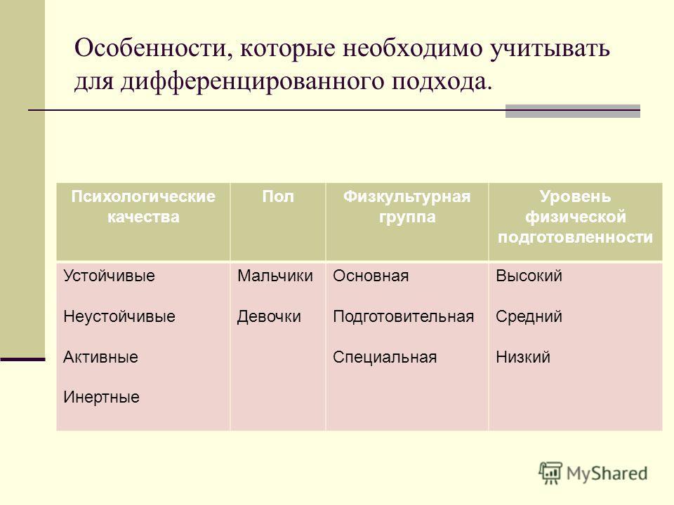 Особенности, которые необходимо учитывать для дифференцированного подхода. Психологические качества ПолФизкультурная группа Уровень физической подготовленности Устойчивые Неустойчивые Активные Инертные Мальчики Девочки Основная Подготовительная Специ
