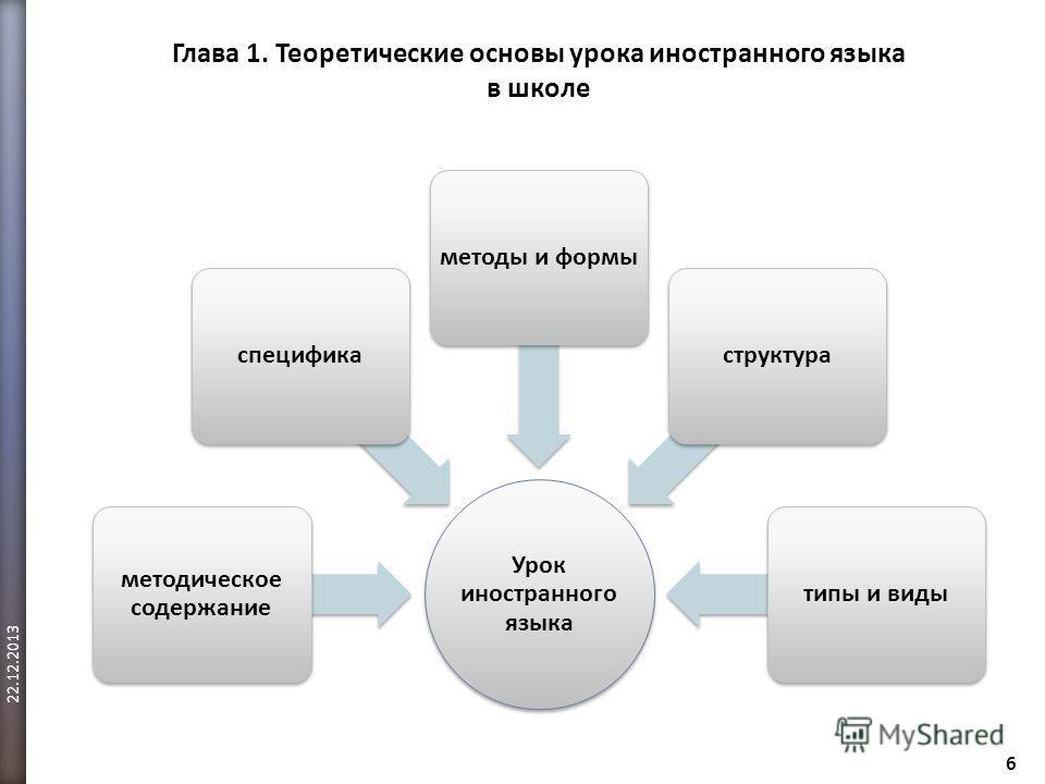 Глава 1. Теоретические основы урока иностранного языка в школе 6 22.12.2013 Урок иностранного языка методическое содержание спецификаметоды и формыструктуратипы и виды