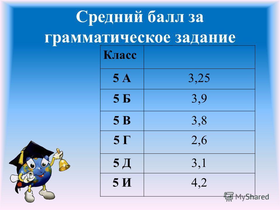Средний балл за грамматическое задание Класс 5 А3,25 5 Б3,9 5 В3,8 5 Г2,6 5 Д3,1 5 И4,2
