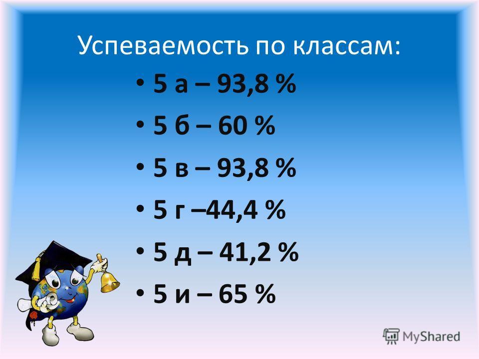 Успеваемость по классам: 5 а – 93,8 % 5 б – 60 % 5 в – 93,8 % 5 г –44,4 % 5 д – 41,2 % 5 и – 65 %