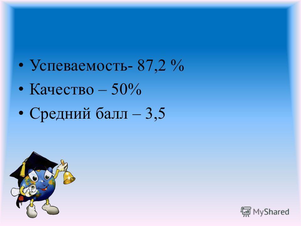 Успеваемость- 87,2 % Качество – 50% Средний балл – 3,5