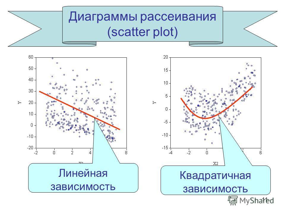 11 Диаграммы рассеивания (scatter plot) Линейная зависимость Квадратичная зависимость