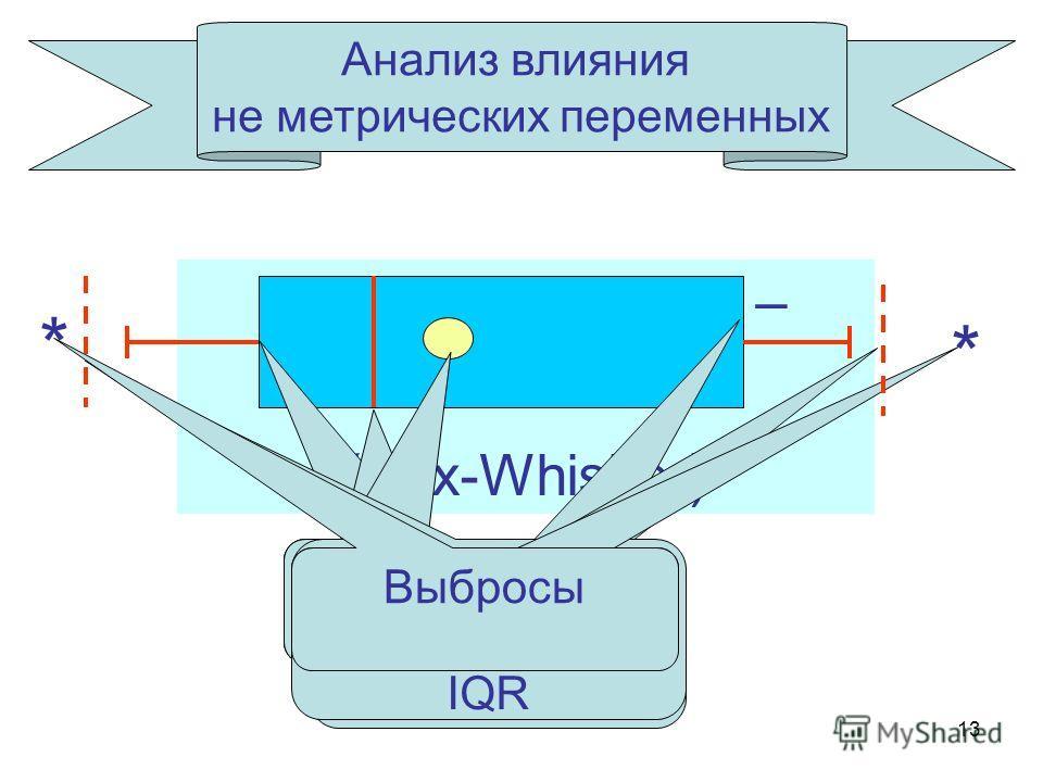 13 Анализ влияния не метрических переменных Диаграмма Бокса – Уискера (Box-Whisker) Нижняя квартиль Верхняя квартиль Медиана Среднее * * Верхняя квартиль+1.5 IQR Нижняя квартиль-1.5 IQR Выбросы