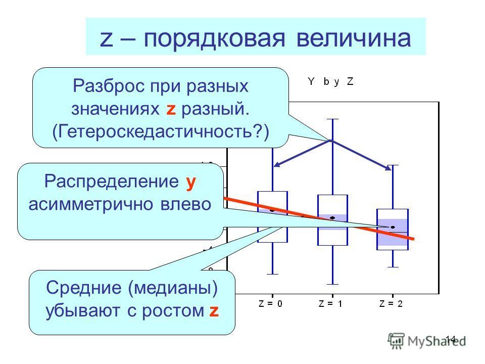 14 z – порядковая величина Средние (медианы) убывают с ростом z Разброс при разных значениях z разный. (Гетероскедастичность?) Распределение y асимметрично влево
