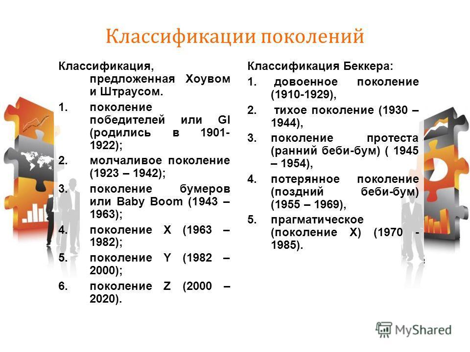 Классификации поколений Классификация, предложенная Хоувом и Штраусом. 1.поколение победителей или GI (родились в 1901- 1922); 2.молчаливое поколение (1923 – 1942); 3.поколение бумеров или Baby Boom (1943 – 1963); 4.поколение Х (1963 – 1982); 5.покол