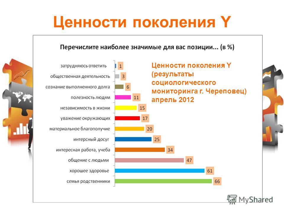 Ценности поколения Y (результаты социологического мониторинга г. Череповец) апрель 2012