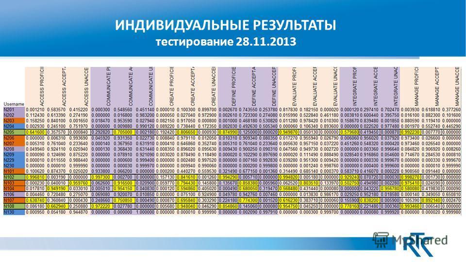 ИНДИВИДУАЛЬНЫЕ РЕЗУЛЬТАТЫ тестирование 28.11.2013