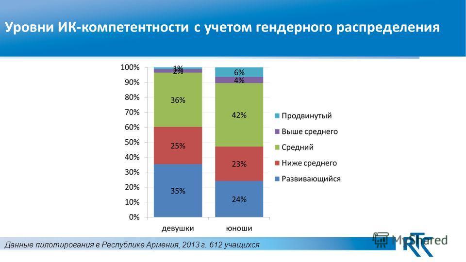 Уровни ИК-компетентности с учетом гендерного распределения Данные пилотирования в Республике Армения, 2013 г. 612 учащихся
