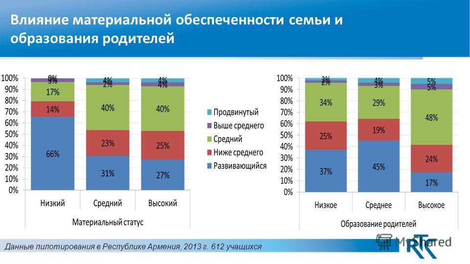 Влияние материальной обеспеченности семьи и образования родителей Данные пилотирования в Республике Армения, 2013 г. 612 учащихся