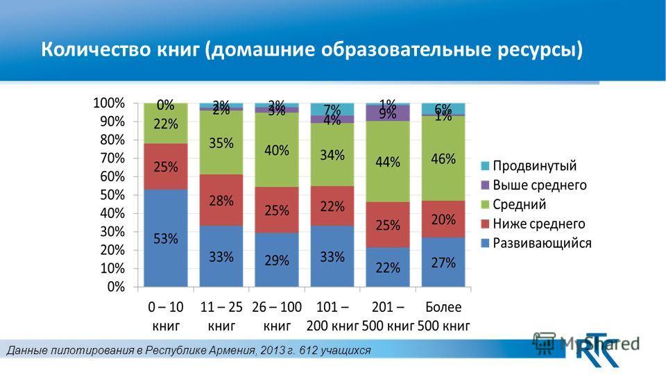 Количество книг (домашние образовательные ресурсы) Данные пилотирования в Республике Армения, 2013 г. 612 учащихся