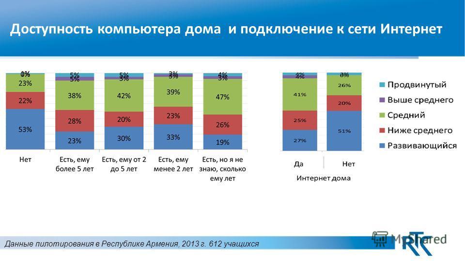 Доступность компьютера дома и подключение к сети Интернет Данные пилотирования в Республике Армения, 2013 г. 612 учащихся