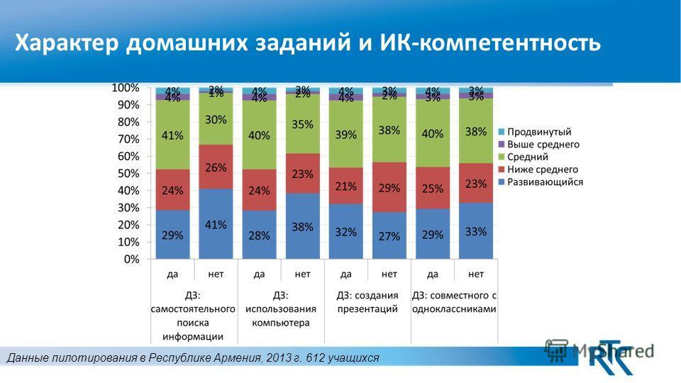 Характер домашних заданий и ИК-компетентность Данные пилотирования в Республике Армения, 2013 г. 612 учащихся