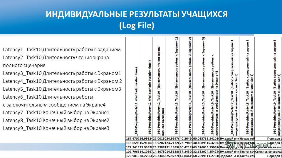 ИНДИВИДУАЛЬНЫЕ РЕЗУЛЬТАТЫ УЧАЩИХСЯ (Log File) Latency1_Task10 Длительность работы с заданием Latency2_Task10 Длительность чтения экрана полного сценария Latency3_Task10 Длительность работы с Экраном1 Latency4_Task10 Длительность работы с Экраном 2 La