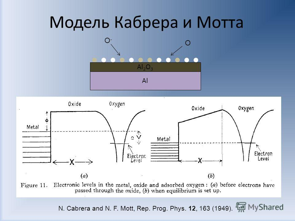 Модель Кабрера и Мотта Al Al 2 O 3 O O-O- N. Cabrera and N. F. Mott, Rep. Prog. Phys. 12, 163 (1949).
