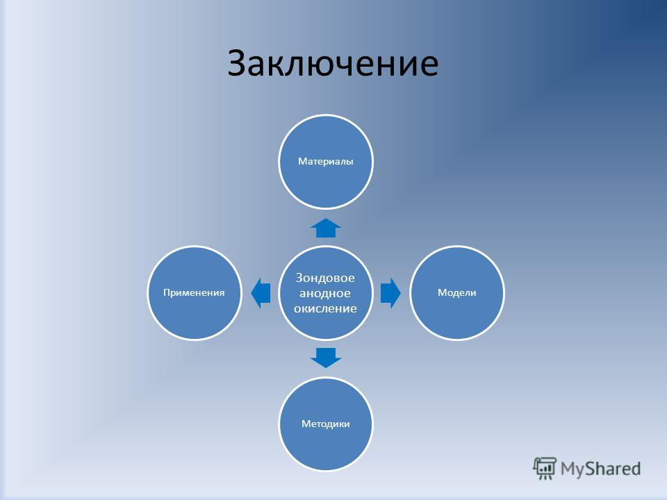 Заключение Зондовое анодное окисление МатериалыМоделиМетодикиПрименения