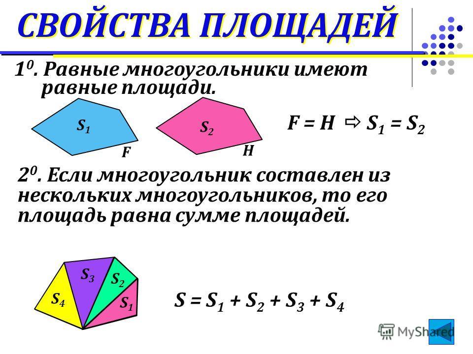 СВОЙСТВА ПЛОЩАДЕЙ S1S1 S2S2 1 0. Равные многоугольники имеют равные площади. F H F = H S 1 = S 2 2 0. Если многоугольник составлен из нескольких многоугольников, то его площадь равна сумме площадей. S1S1 S2S2 S3S3 S4S4 S = S 1 + S 2 + S 3 + S 4
