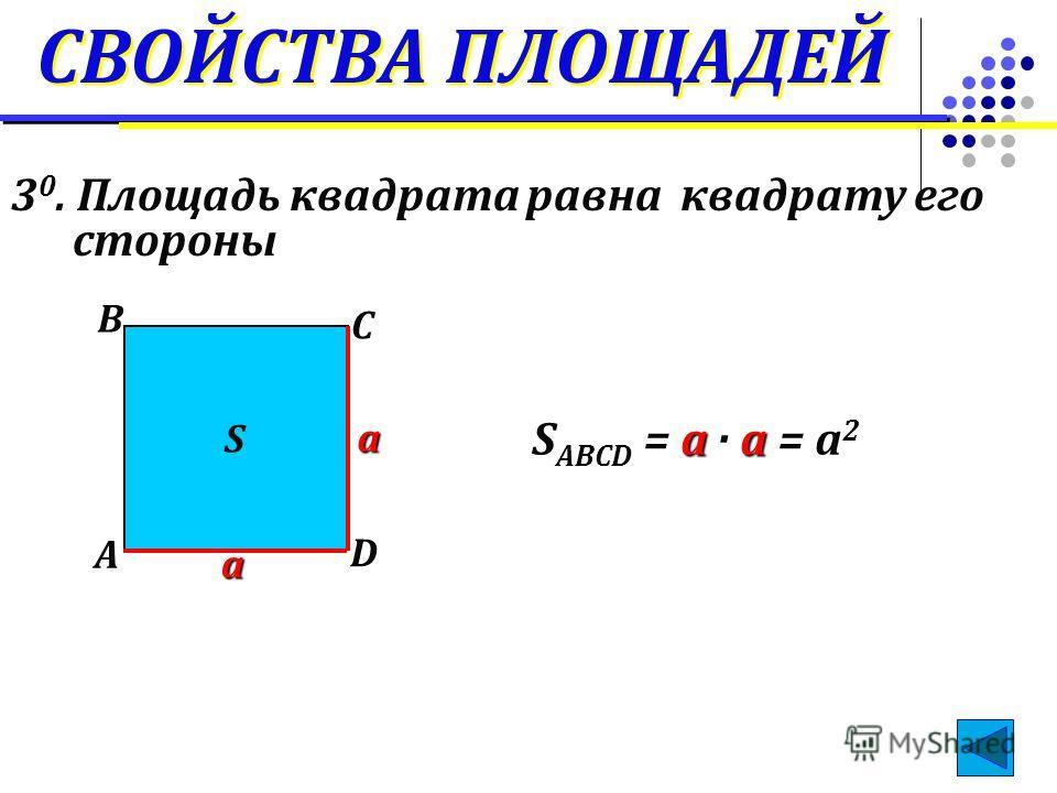 СВОЙСТВА ПЛОЩАДЕЙ 3 0. Площадь квадрата равна квадрату его стороны а а A B C D S aa S ABCD = a · a = a 2
