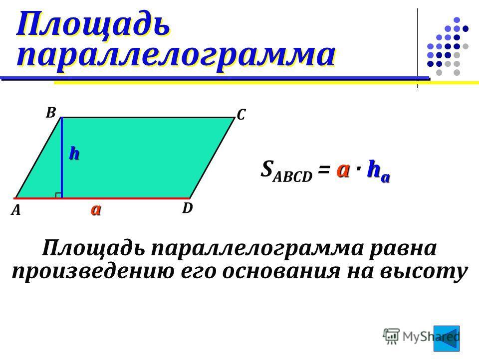 Площадь параллелограмма Площадь параллелограмма A B C D a ah а S ABCD = a · h а Площадь параллелограмма равна произведению его основания на высоту h