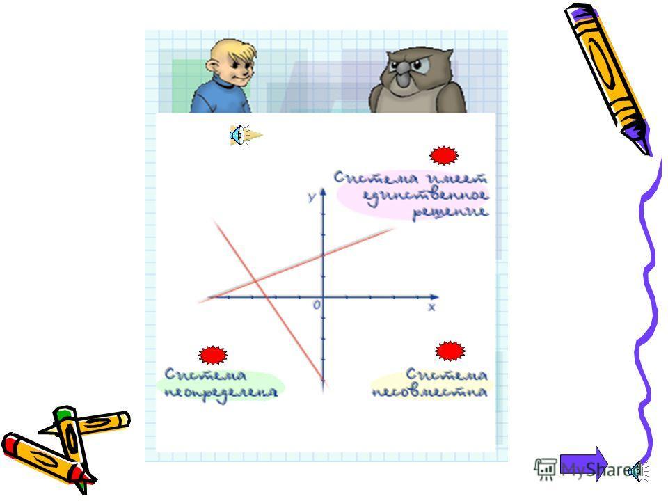 Графический метод решения систем линейных уравнений.