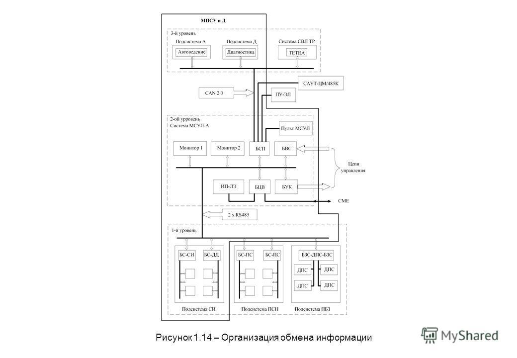 Рисунок 1.14 – Организация обмена информации