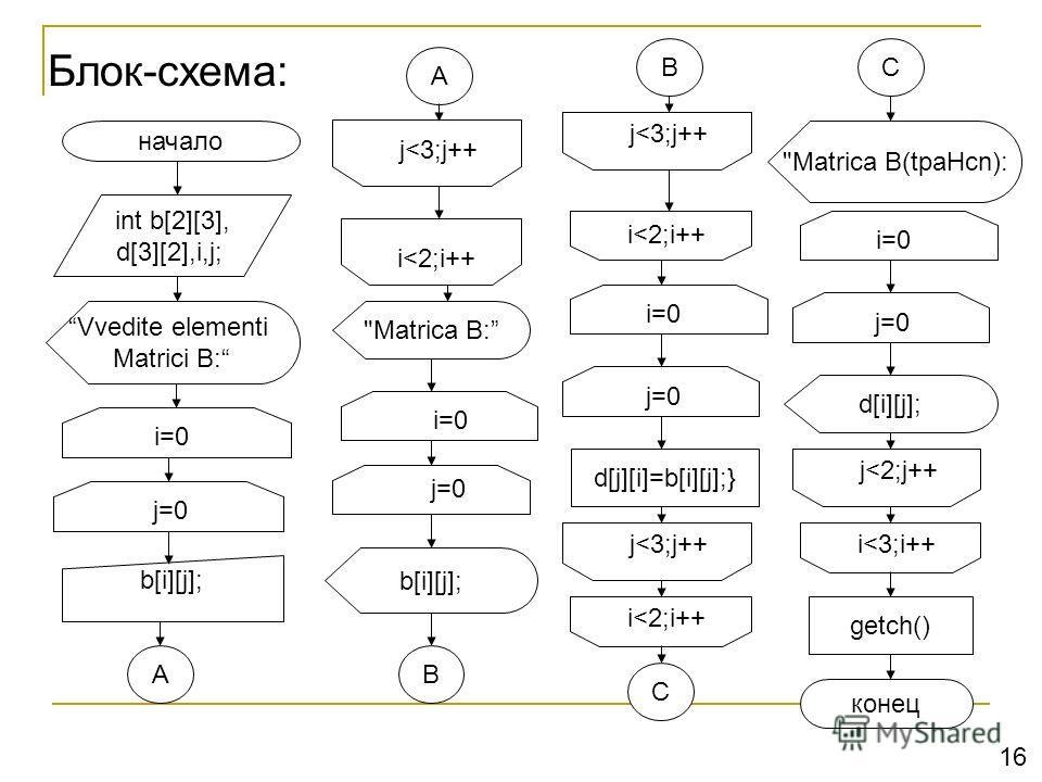 Блок-схема: начало b[i][j]; getch() конец A i=0 j=0 A j
