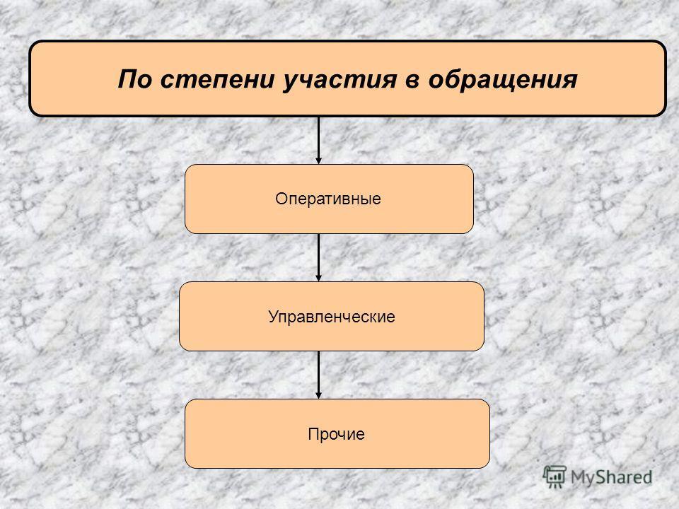 По степени участия в обращения Оперативные Управленческие Прочие