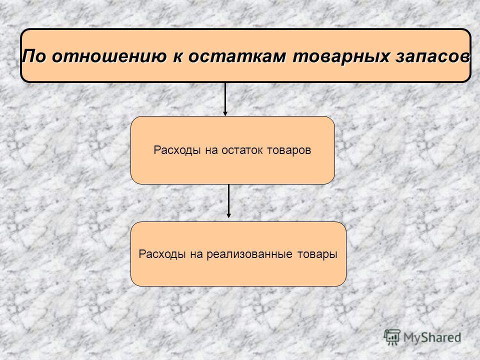 По отношению к остаткам товарных запасов Расходы на остаток товаров Расходы на реализованные товары