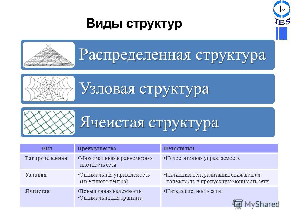 Виды структур Распределенная структура Узловая структура Ячеистая структура ВидПреимуществаНедостатки Распределенная Максимальная и равномерная плотность сети Недостаточная управляемость Узловая Оптимальная управляемость (из единого центра) Излишняя