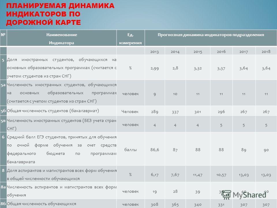 Наименование Индикатора Ед. измерения Прогнозная динамика индикаторов подразделения 201320142015201620172018 5 Доля иностранных студентов, обучающихся на основных образовательных программах (считается с учетом студентов из стран СНГ) %2,992,83,323,37