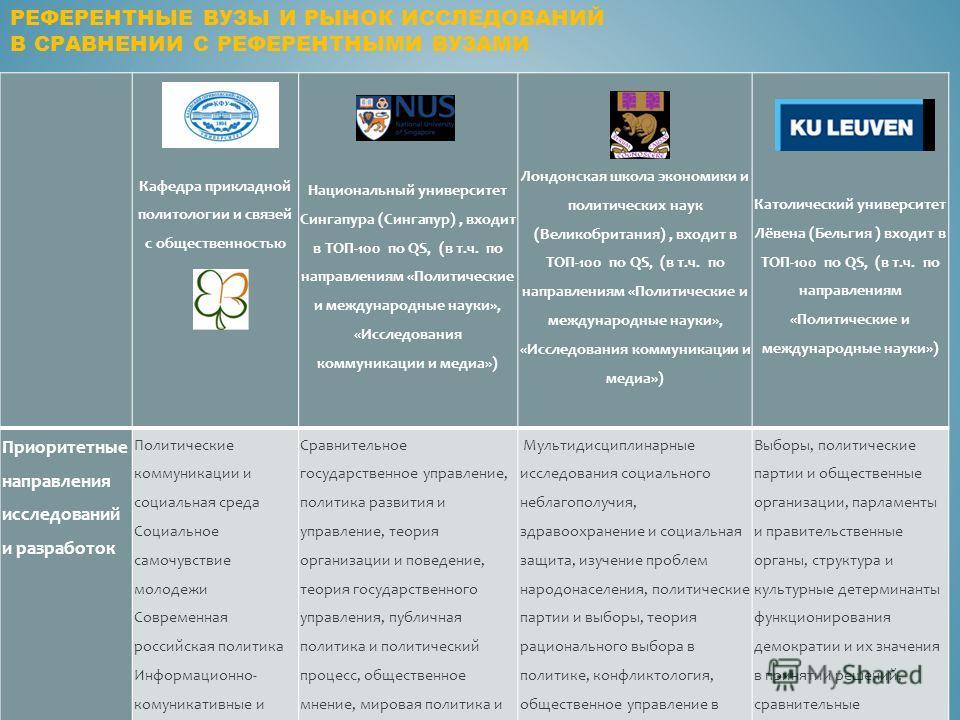 Кафедра прикладной политологии и связей с общественностью Национальный университет Сингапура (Сингапур), входит в ТОП-100 по QS, (в т.ч. по направлениям «Политические и международные науки», «Исследования коммуникации и медиа») Лондонская школа эконо