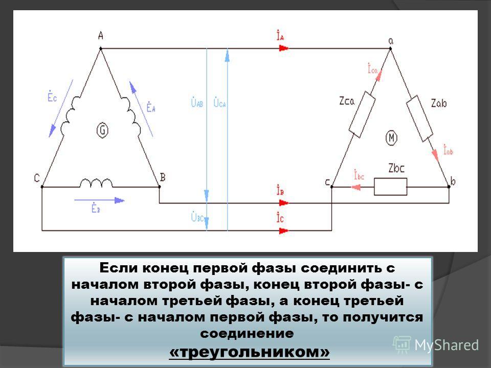 Если конец первой фазы соединить с началом второй фазы, конец второй фазы- с началом третьей фазы, а конец третьей фазы- с началом первой фазы, то получится соединение «треугольником»