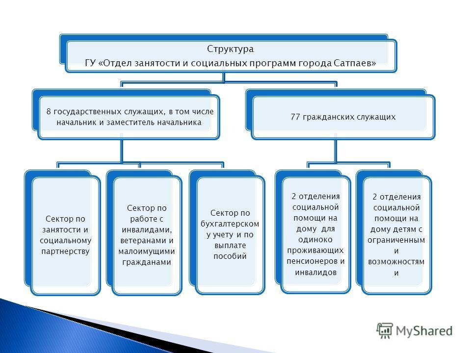 Структура ГУ «Отдел занятости и социальных программ города Сатпаев» 8 государственных служащих, в том числе начальник и заместитель начальника Сектор по занятости и социальному партнерству Сектор по работе с инвалидами, ветеранами и малоимущими гражд